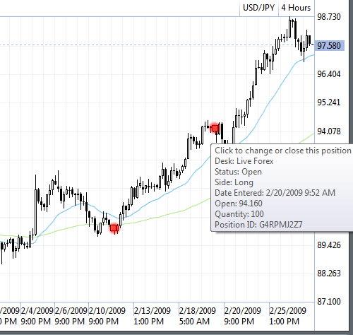 USDYEN Candlestick Graph