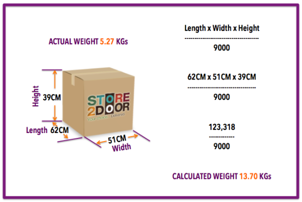 The actual weight is measured by the dimension and not by the actual weight.